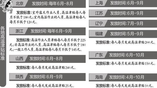 下月高温津贴开始发放 陕西标准每人每天25元